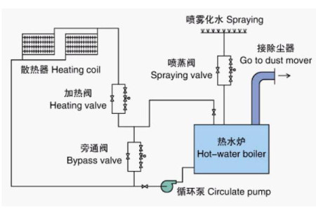 Hot Water Boiler with Wood Waste as Fuel flow chart